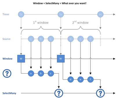 Marble Diagram: Window and SelectMany