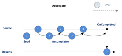 Marble Diagram: Aggregate